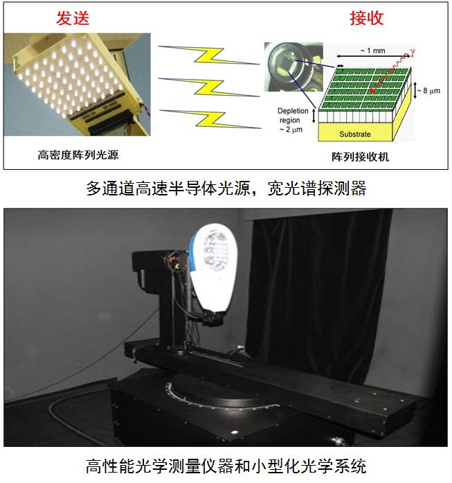 宽光谱光通信器件